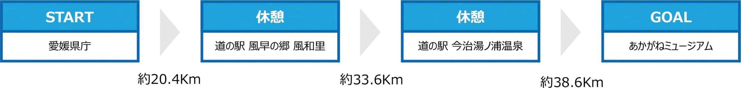 四国一周サイクリング「CHALLENGE1,000kmプロジェクト」を楽しく安全にスタートするための「四国一周サポートRIDE」/愛媛県サイクリングプロジェクト